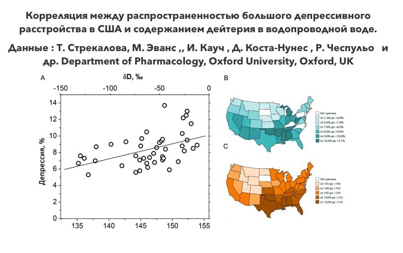 Корреляция между распространенностью большого депрессивного расстройства в США и содержанием дейтерия в водопроводной воде.